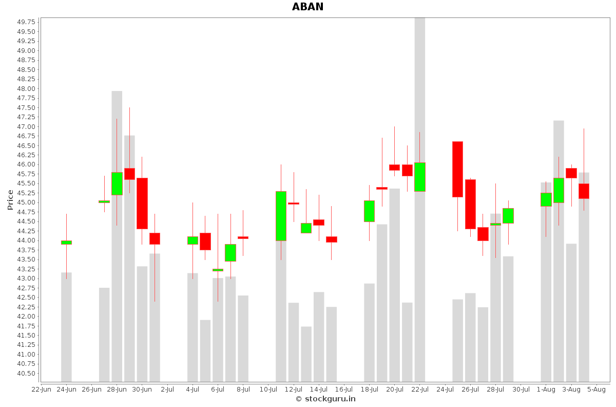 ABAN Daily Price Chart NSE Today
