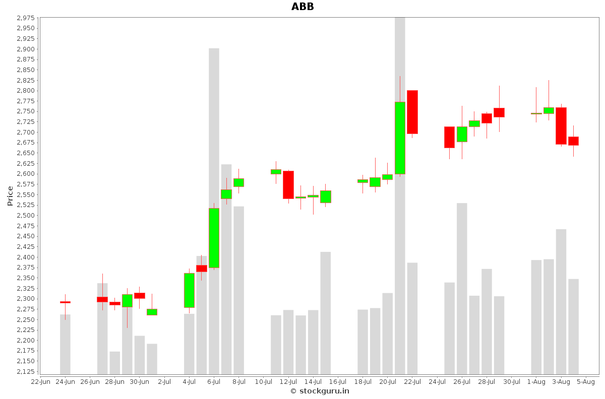 ABB Daily Price Chart NSE Today