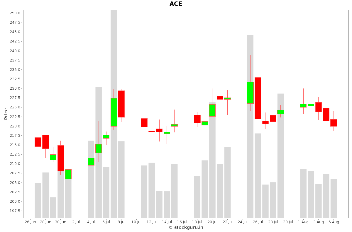 ACE Daily Price Chart NSE Today