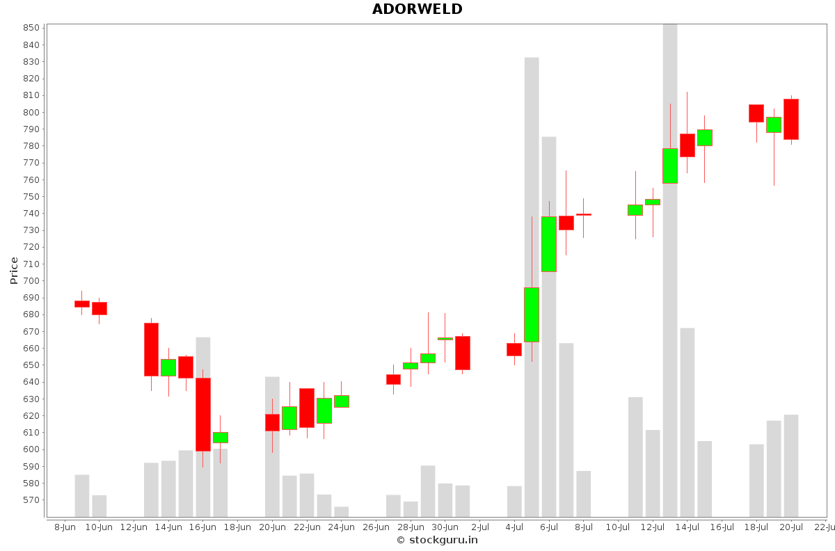 ADORWELD Daily Price Chart NSE Today