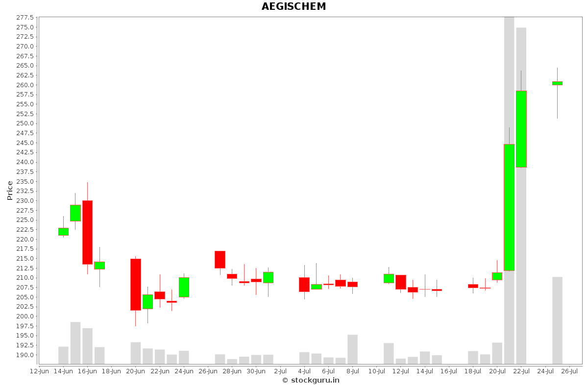 AEGISCHEM Daily Price Chart NSE Today