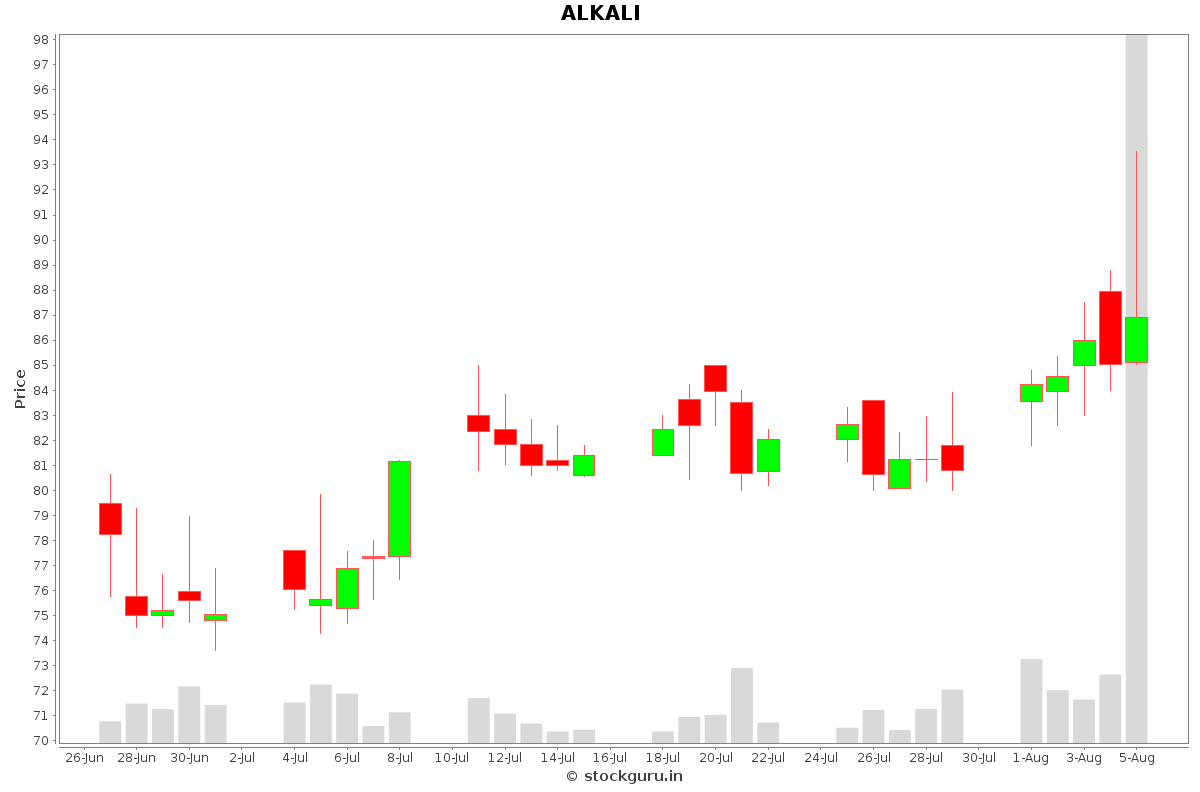 ALKALI Daily Price Chart NSE Today