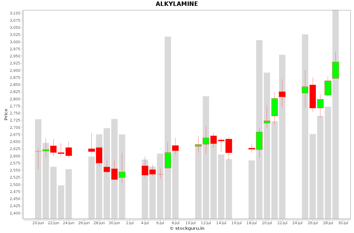 ALKYLAMINE Daily Price Chart NSE Today