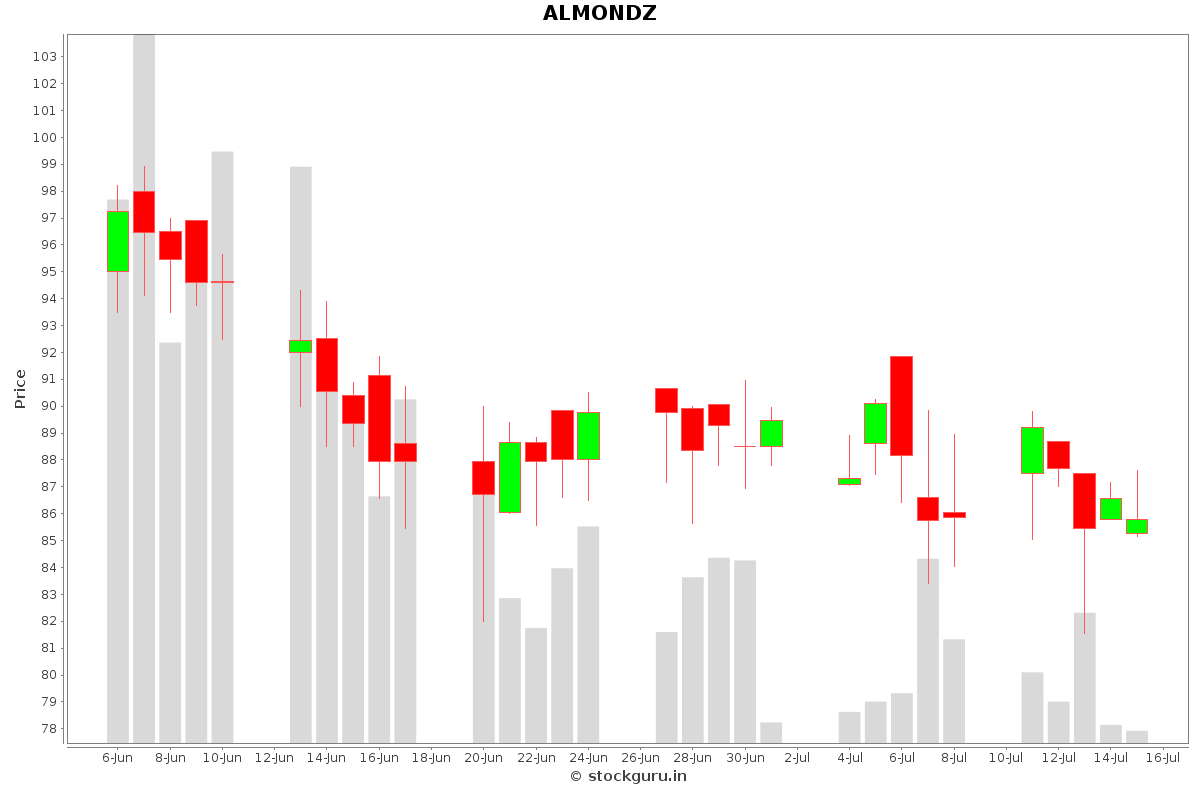 ALMONDZ Daily Price Chart NSE Today