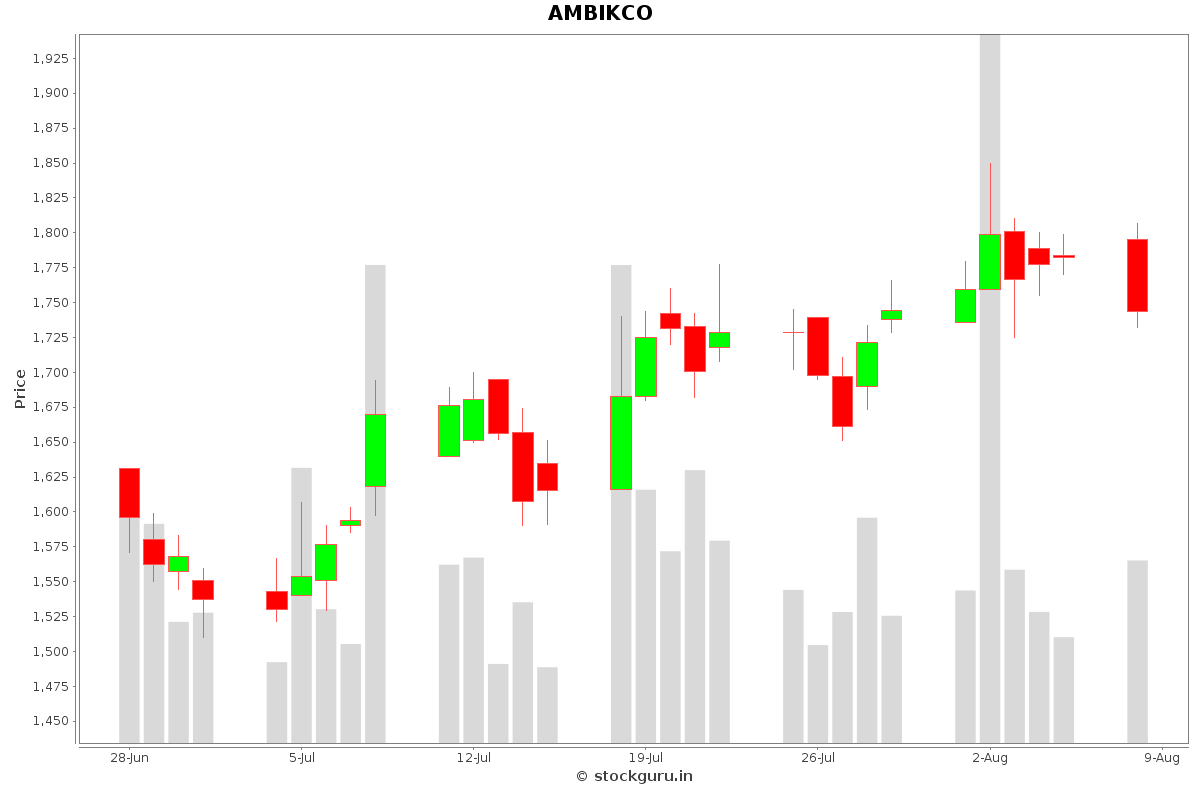 AMBIKCO Daily Price Chart NSE Today