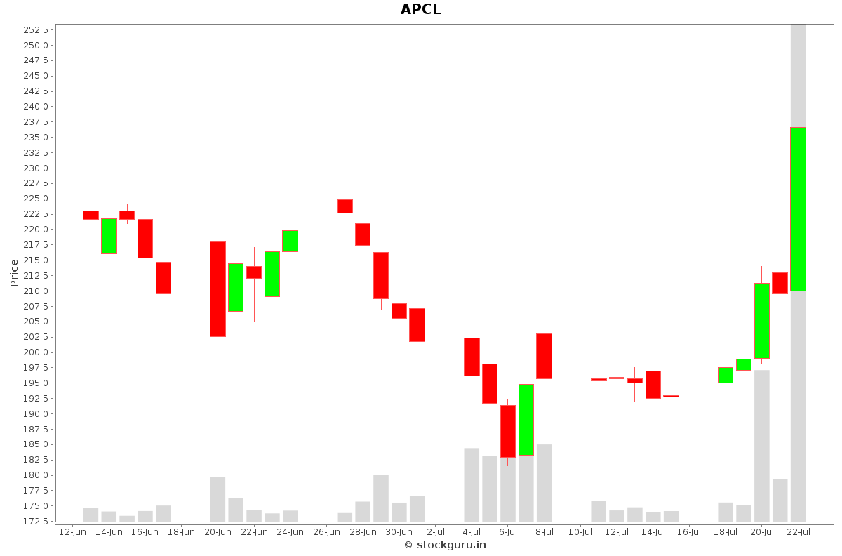 APCL Daily Price Chart NSE Today