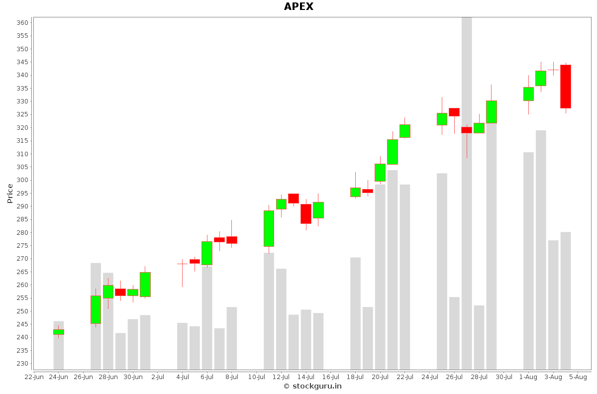 APEX Daily Price Chart NSE Today