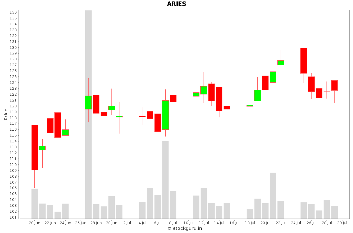 ARIES Daily Price Chart NSE Today