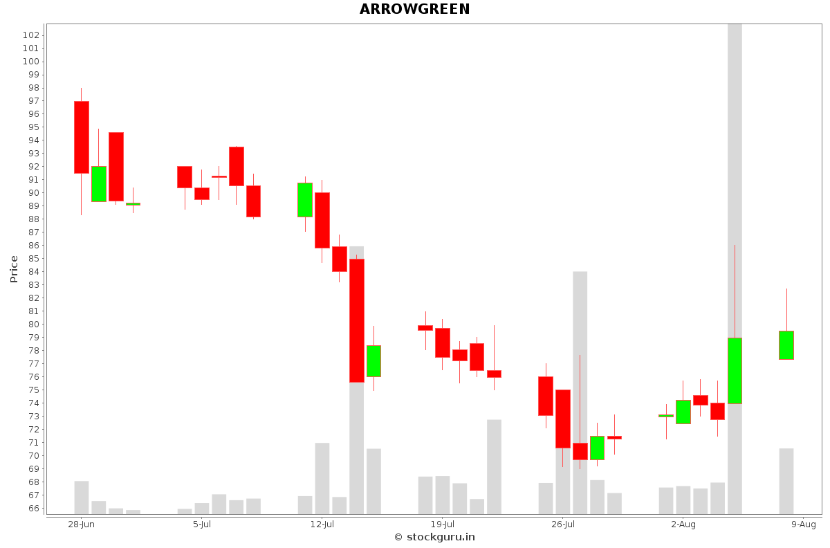 ARROWGREEN Daily Price Chart NSE Today