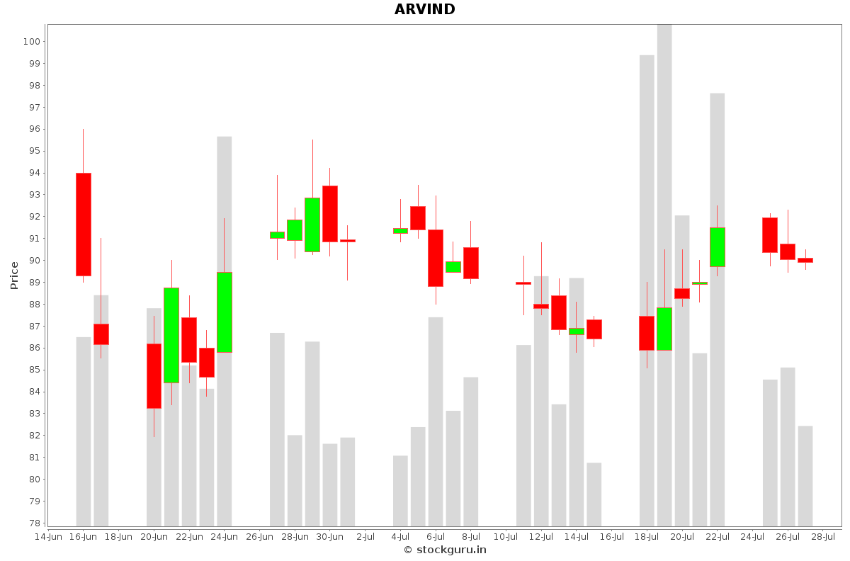 ARVIND Daily Price Chart NSE Today