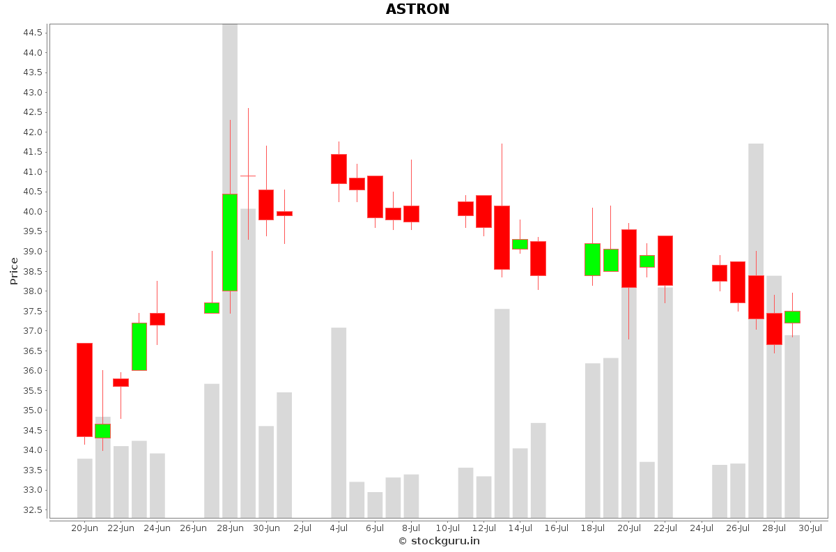 ASTRON Daily Price Chart NSE Today