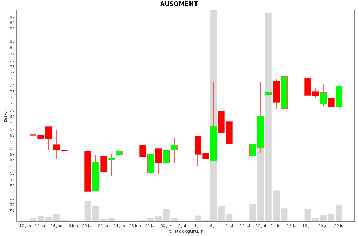 AUSOMENT Daily Price Chart NSE Today
