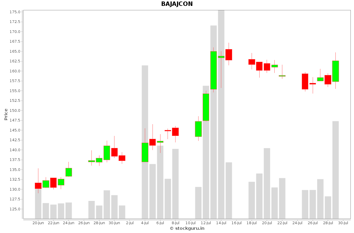 BAJAJCON Daily Price Chart NSE Today