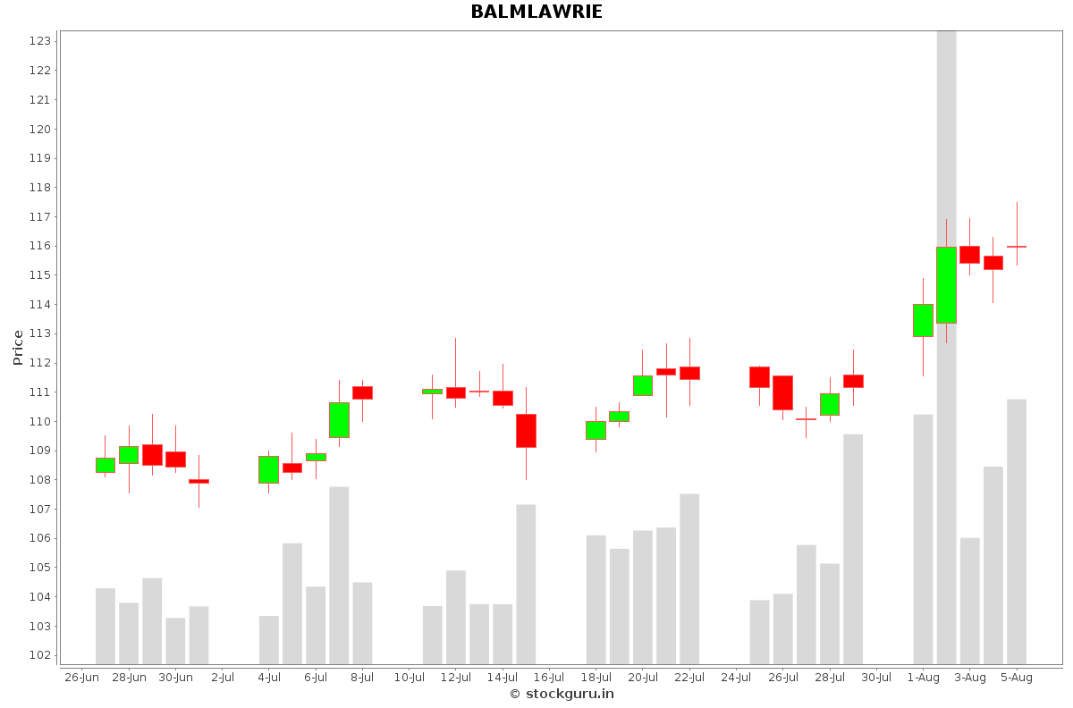 BALMLAWRIE Daily Price Chart NSE Today