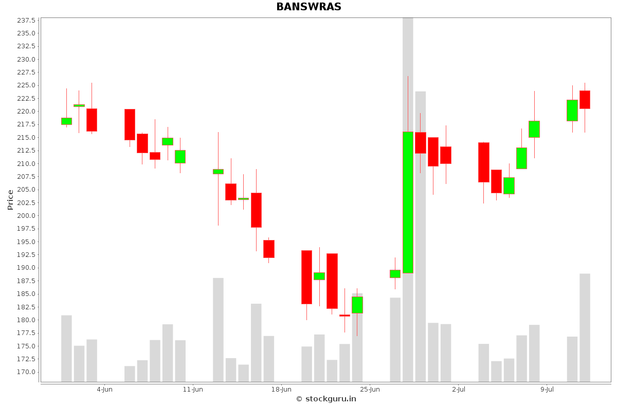BANSWRAS Daily Price Chart NSE Today