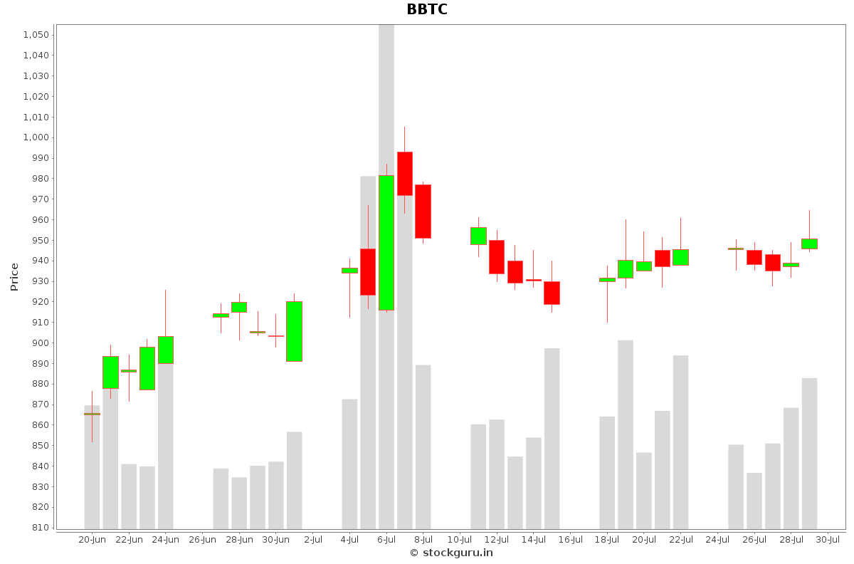 BBTC Daily Price Chart NSE Today
