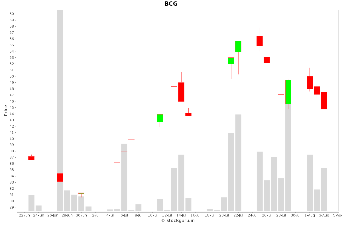 BCG Daily Price Chart NSE Today