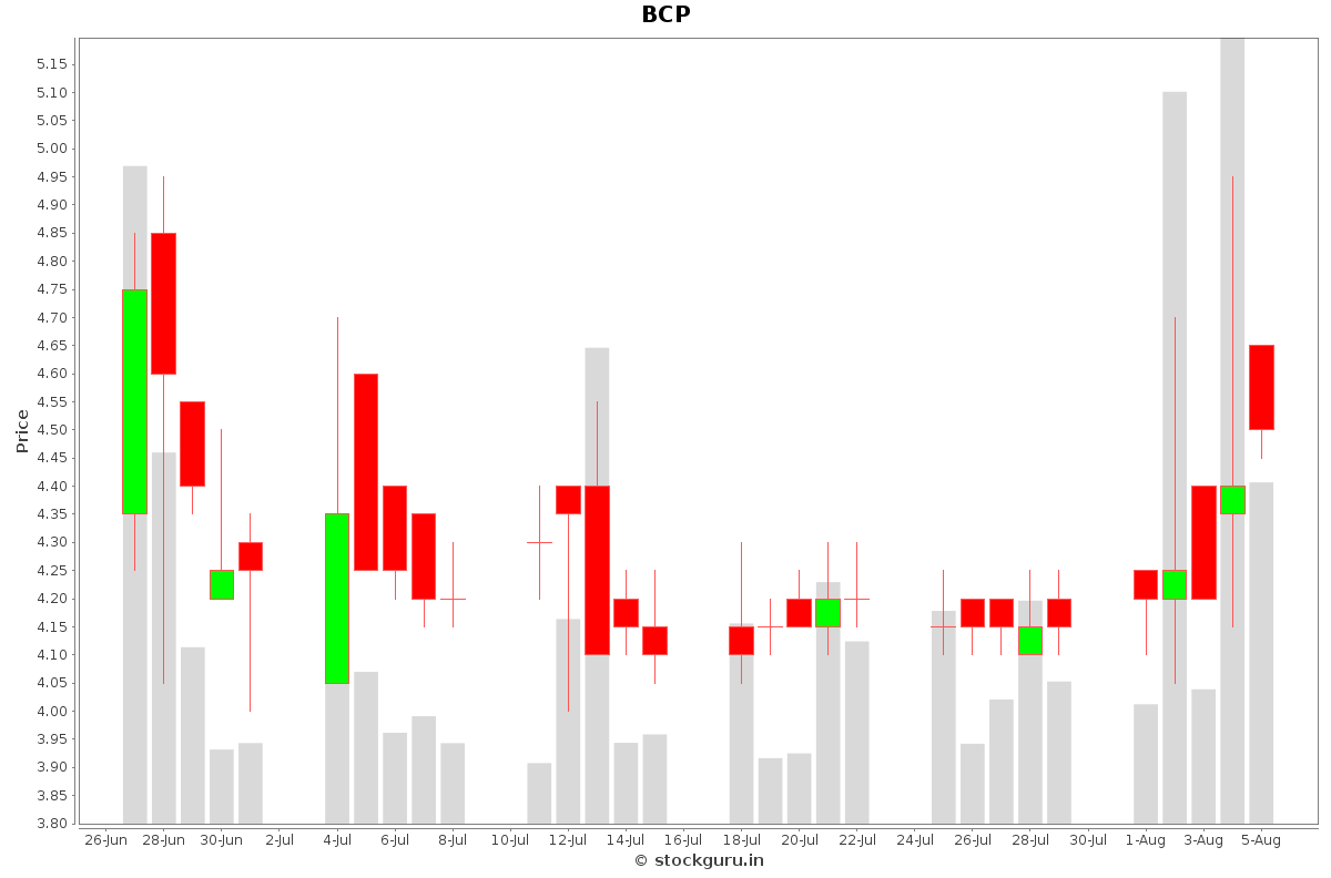 BCP Daily Price Chart NSE Today