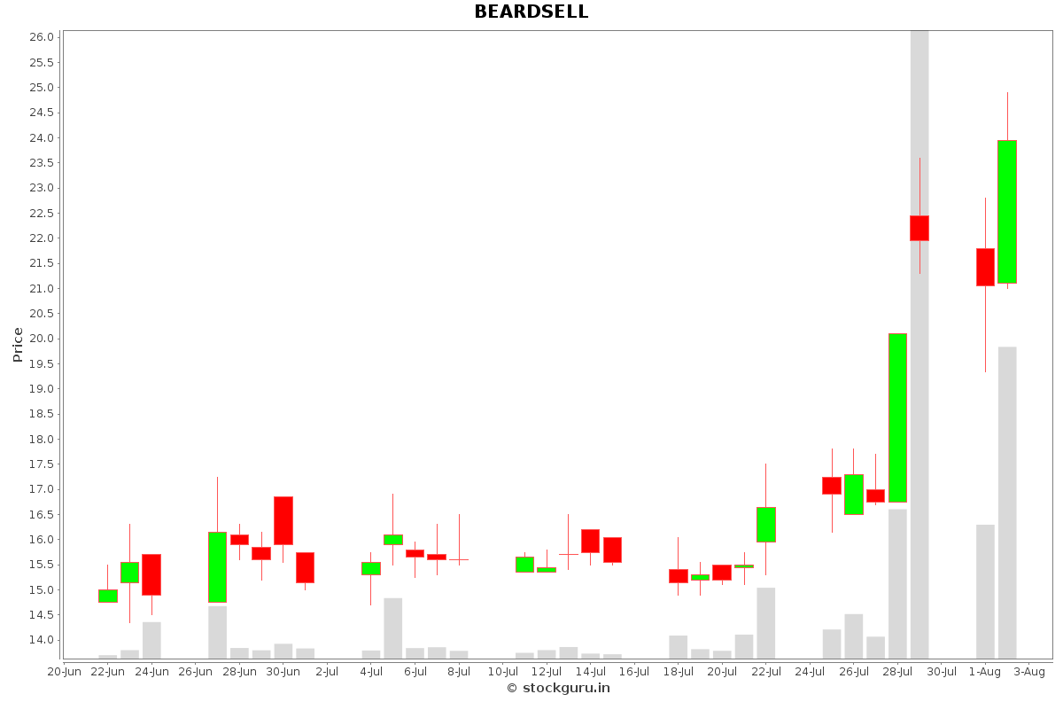 BEARDSELL Daily Price Chart NSE Today