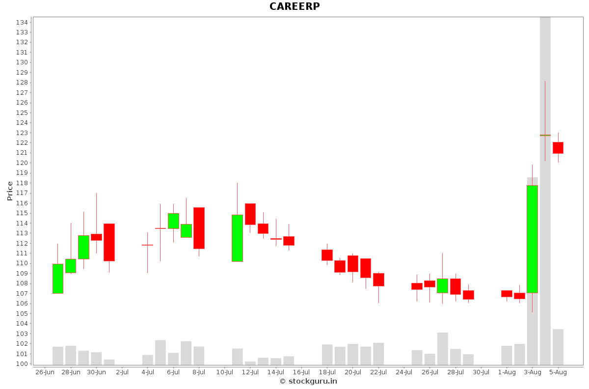 CAREERP Daily Price Chart NSE Today