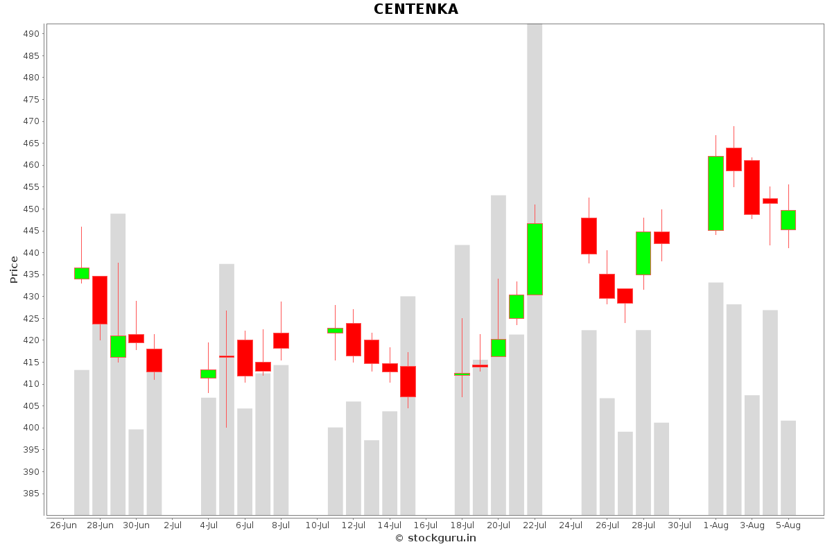 CENTENKA Daily Price Chart NSE Today