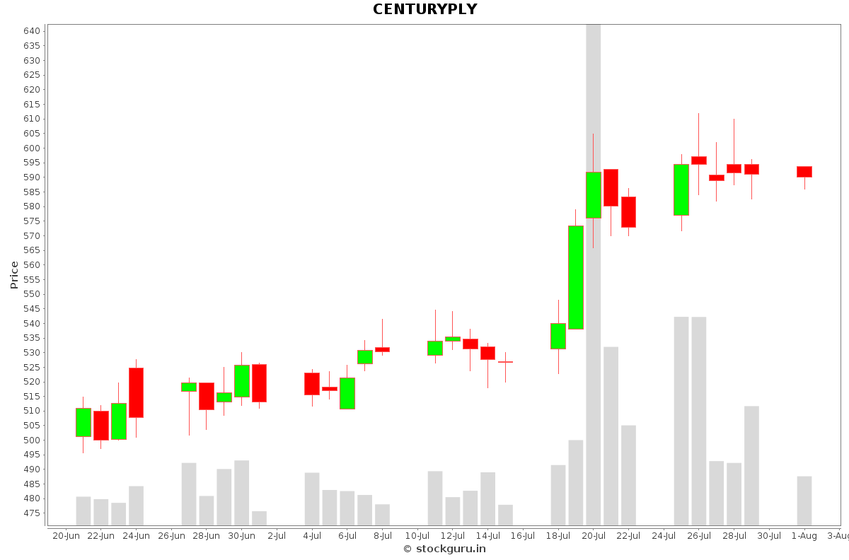 CENTURYPLY Daily Price Chart NSE Today