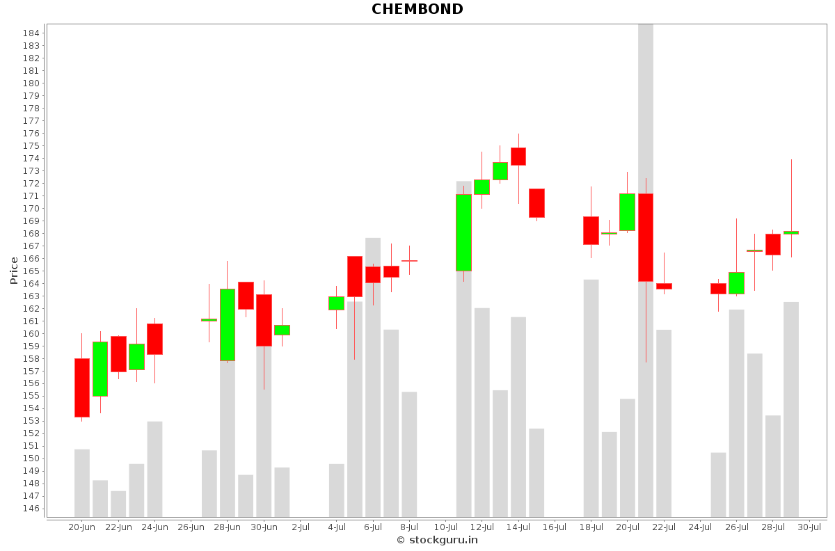 CHEMBOND Daily Price Chart NSE Today