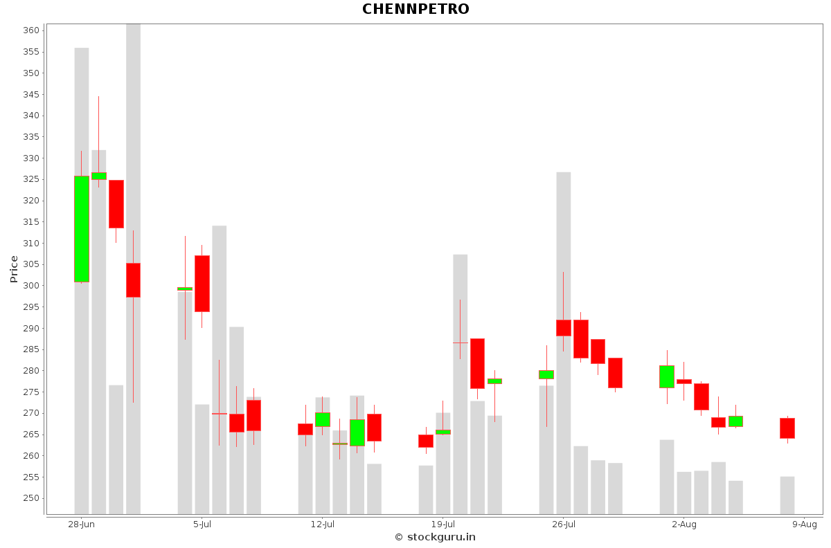 CHENNPETRO Daily Price Chart NSE Today