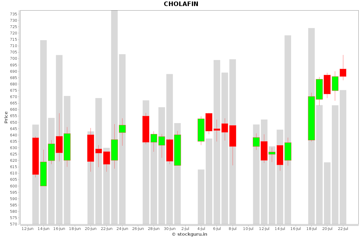 CHOLAFIN Daily Price Chart NSE Today