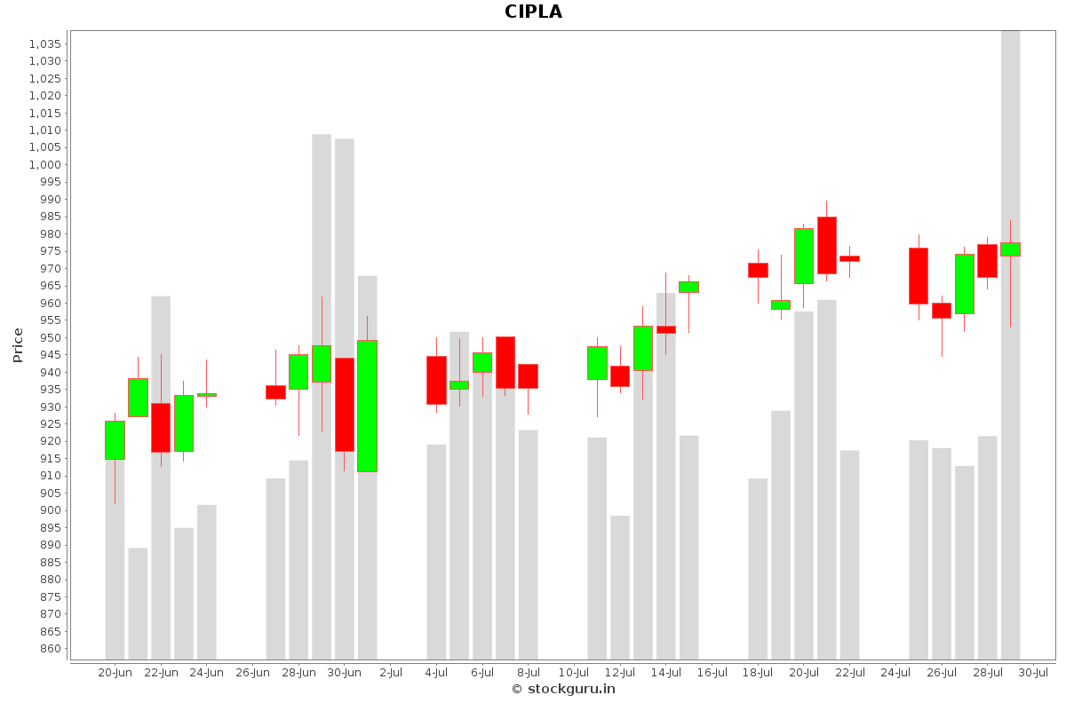 CIPLA Daily Price Chart NSE Today