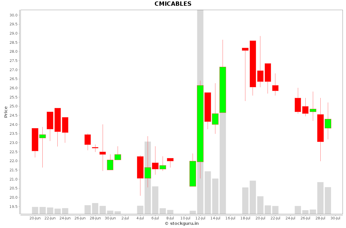 CMICABLES Daily Price Chart NSE Today