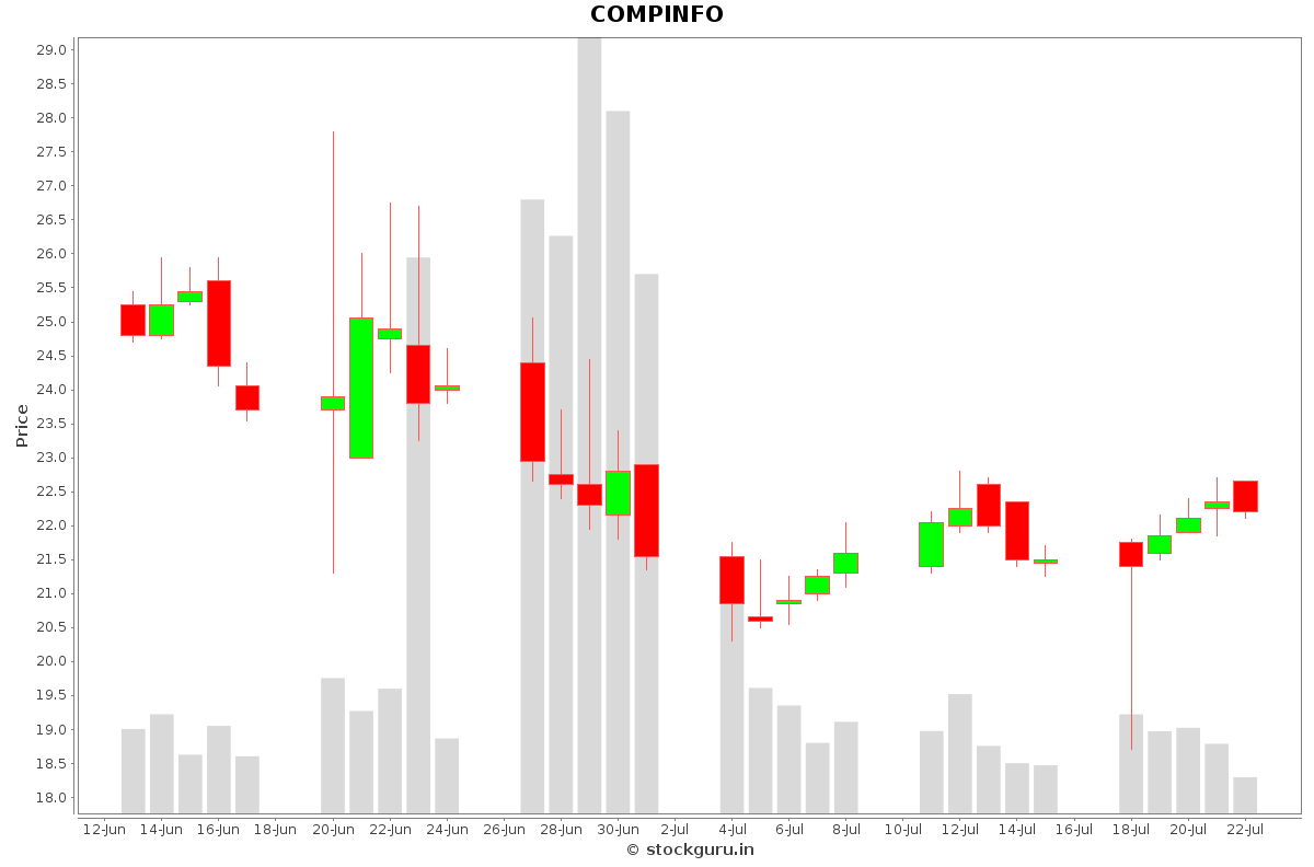 COMPINFO Daily Price Chart NSE Today
