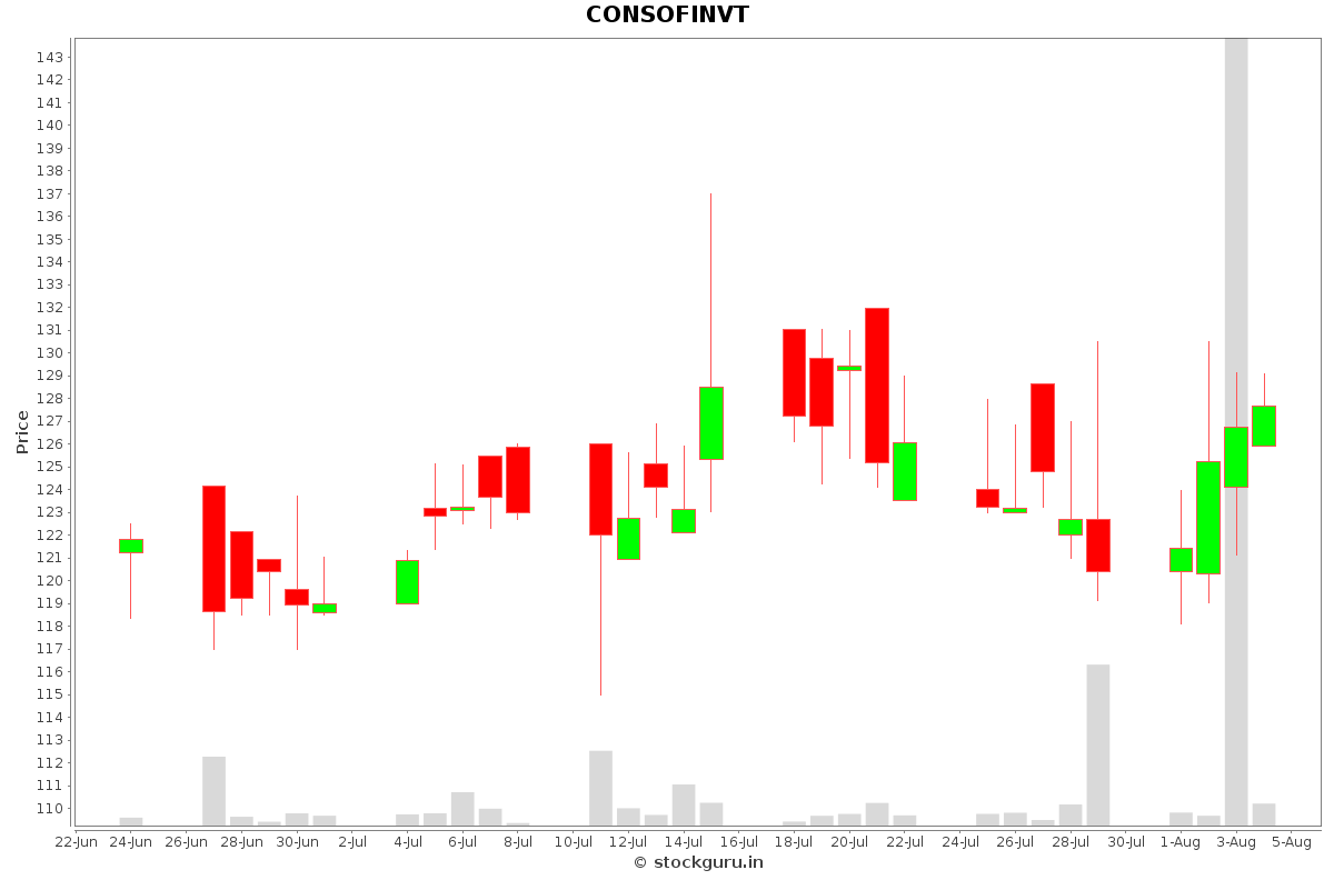 CONSOFINVT Daily Price Chart NSE Today