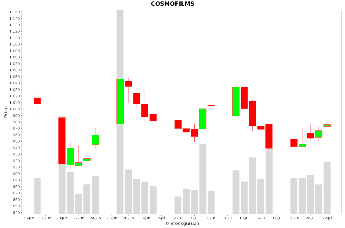 COSMOFILMS Daily Price Chart NSE Today