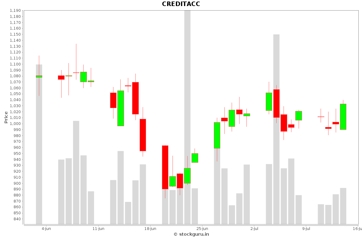 CREDITACC Daily Price Chart NSE Today
