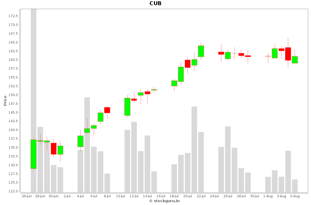 CUB Daily Price Chart NSE Today
