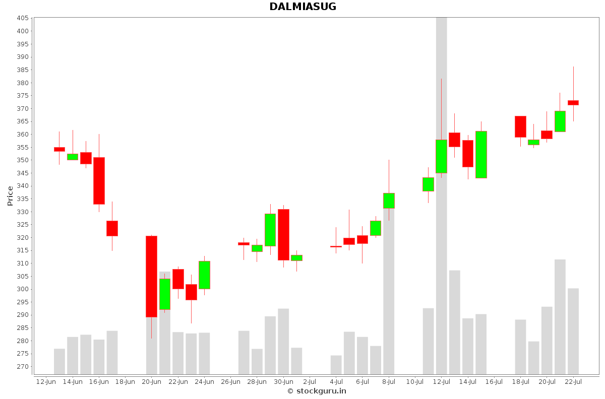 DALMIASUG Daily Price Chart NSE Today