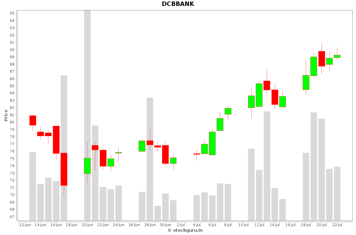 DCBBANK Daily Price Chart NSE Today