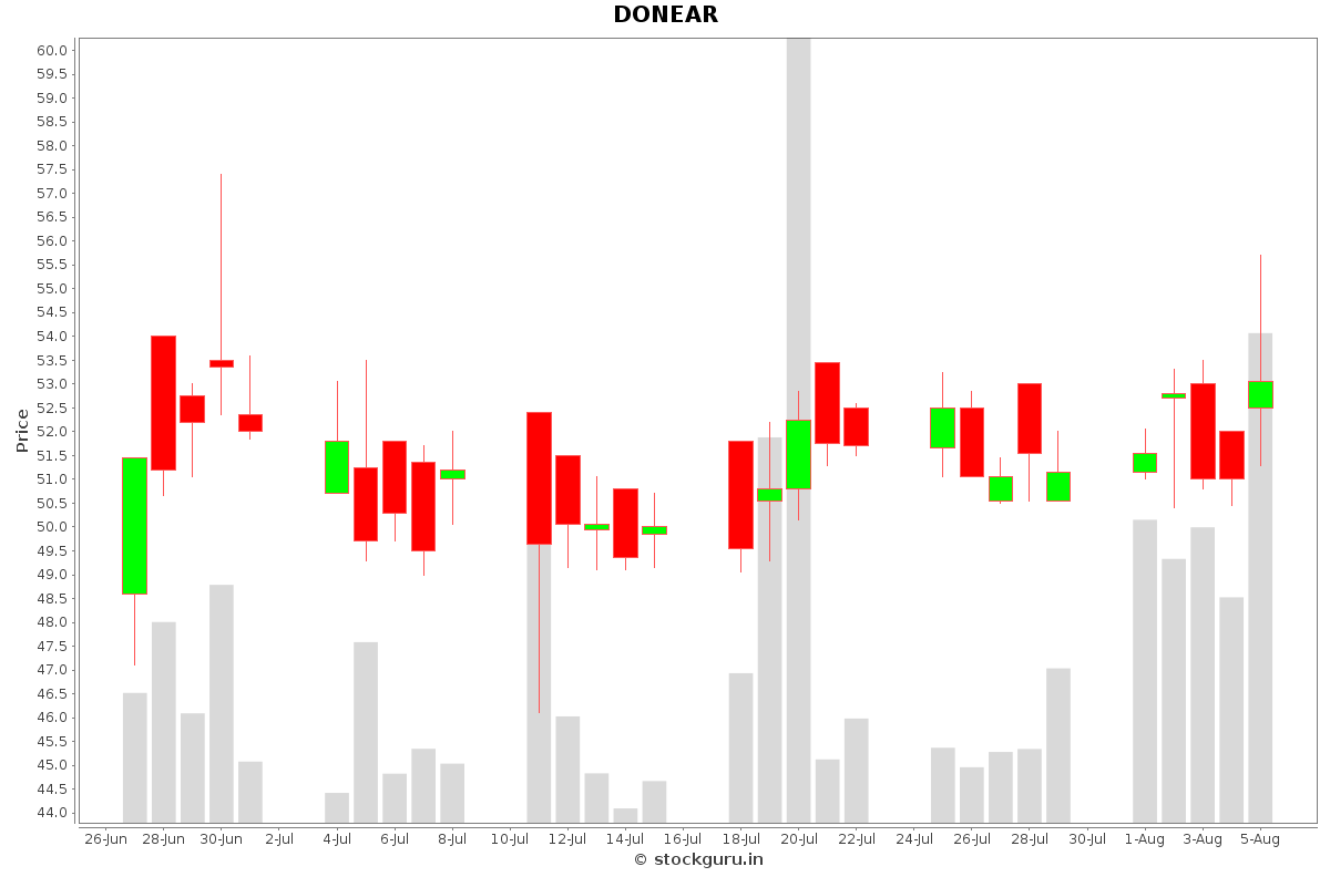DONEAR Daily Price Chart NSE Today