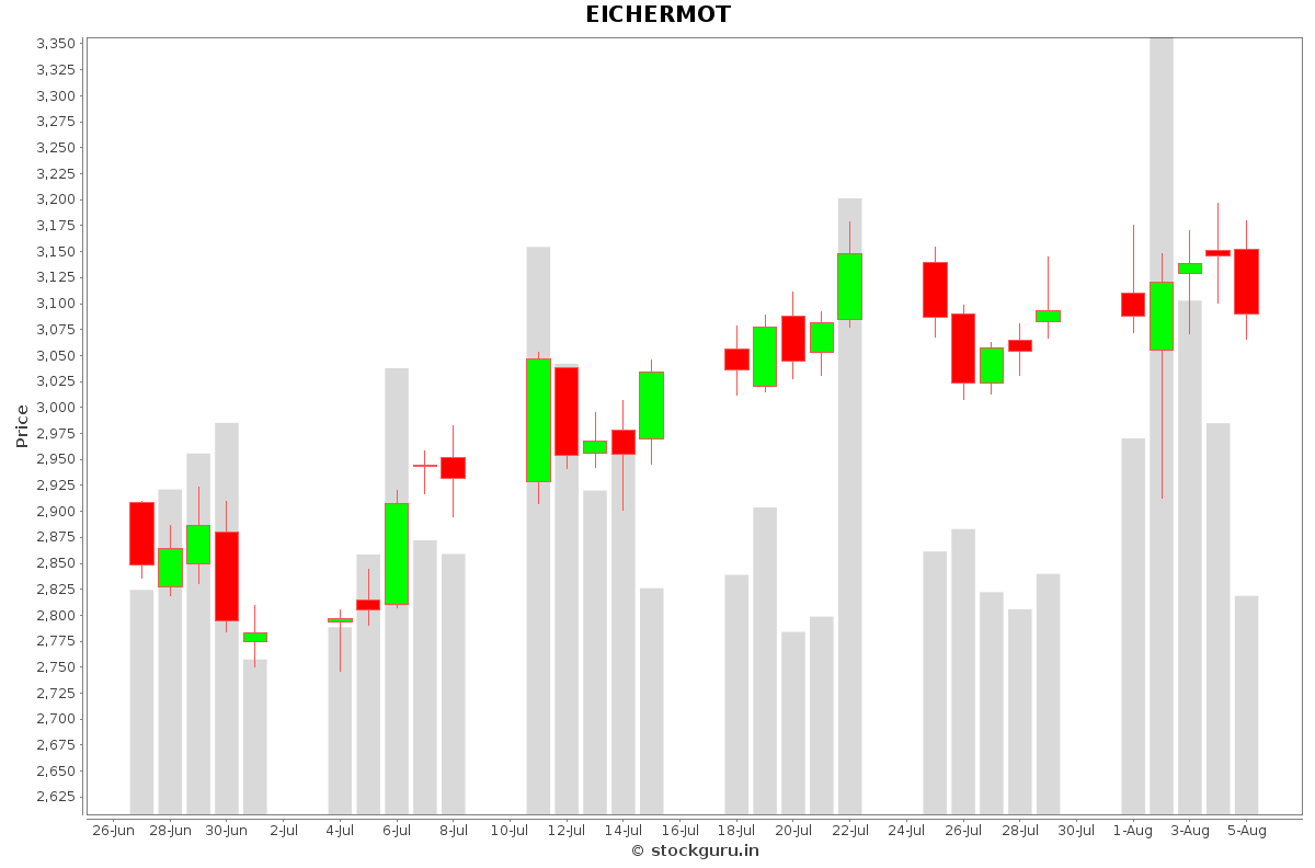EICHERMOT Daily Price Chart NSE Today