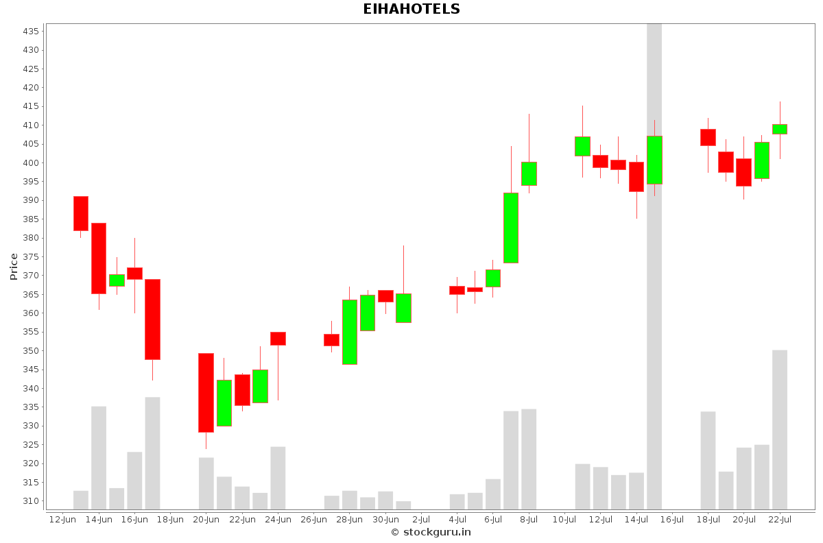 EIHAHOTELS Daily Price Chart NSE Today
