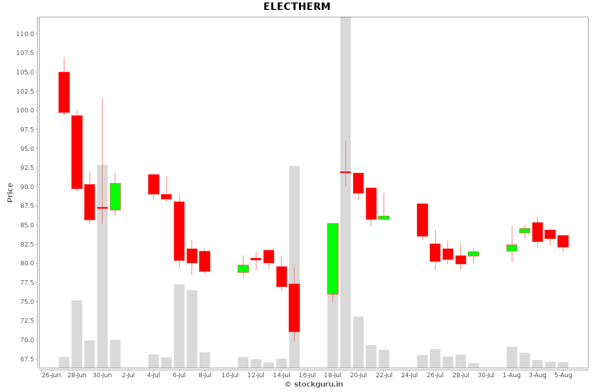 ELECTHERM Daily Price Chart NSE Today