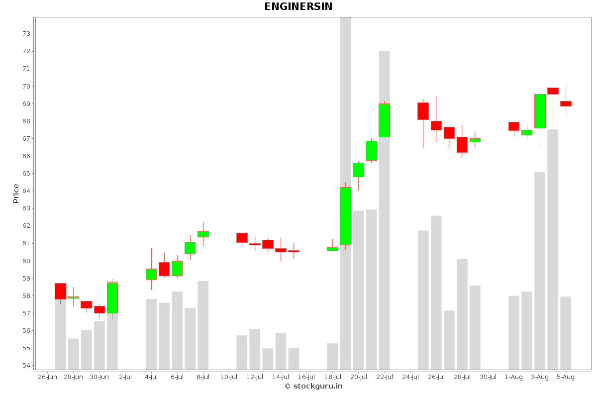 ENGINERSIN Daily Price Chart NSE Today