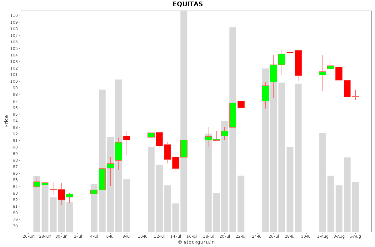 EQUITAS Daily Price Chart NSE Today