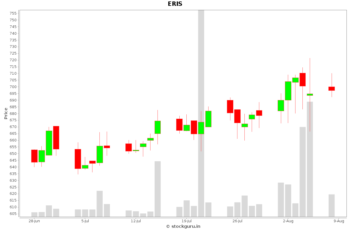ERIS Daily Price Chart NSE Today