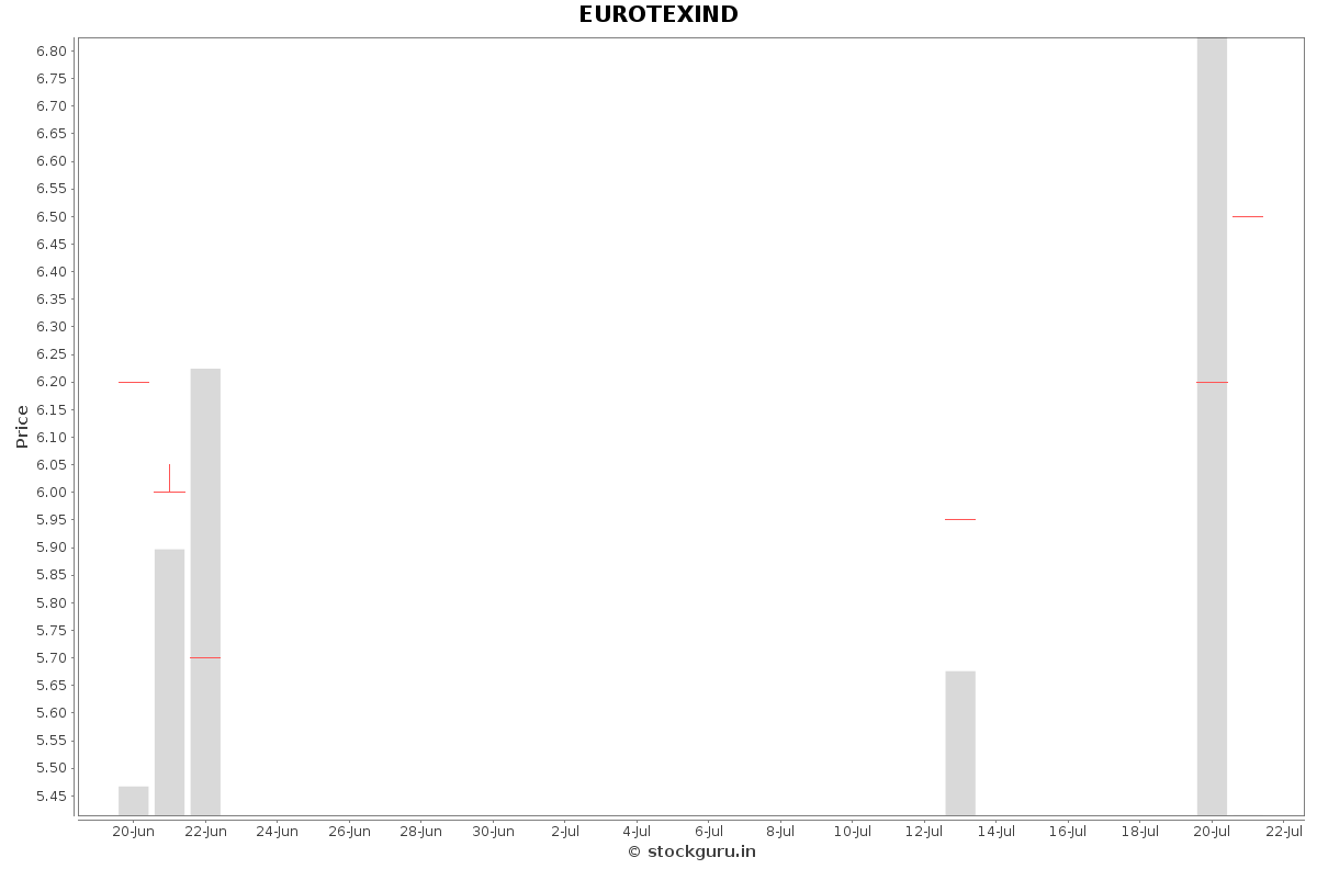 EUROTEXIND Daily Price Chart NSE Today