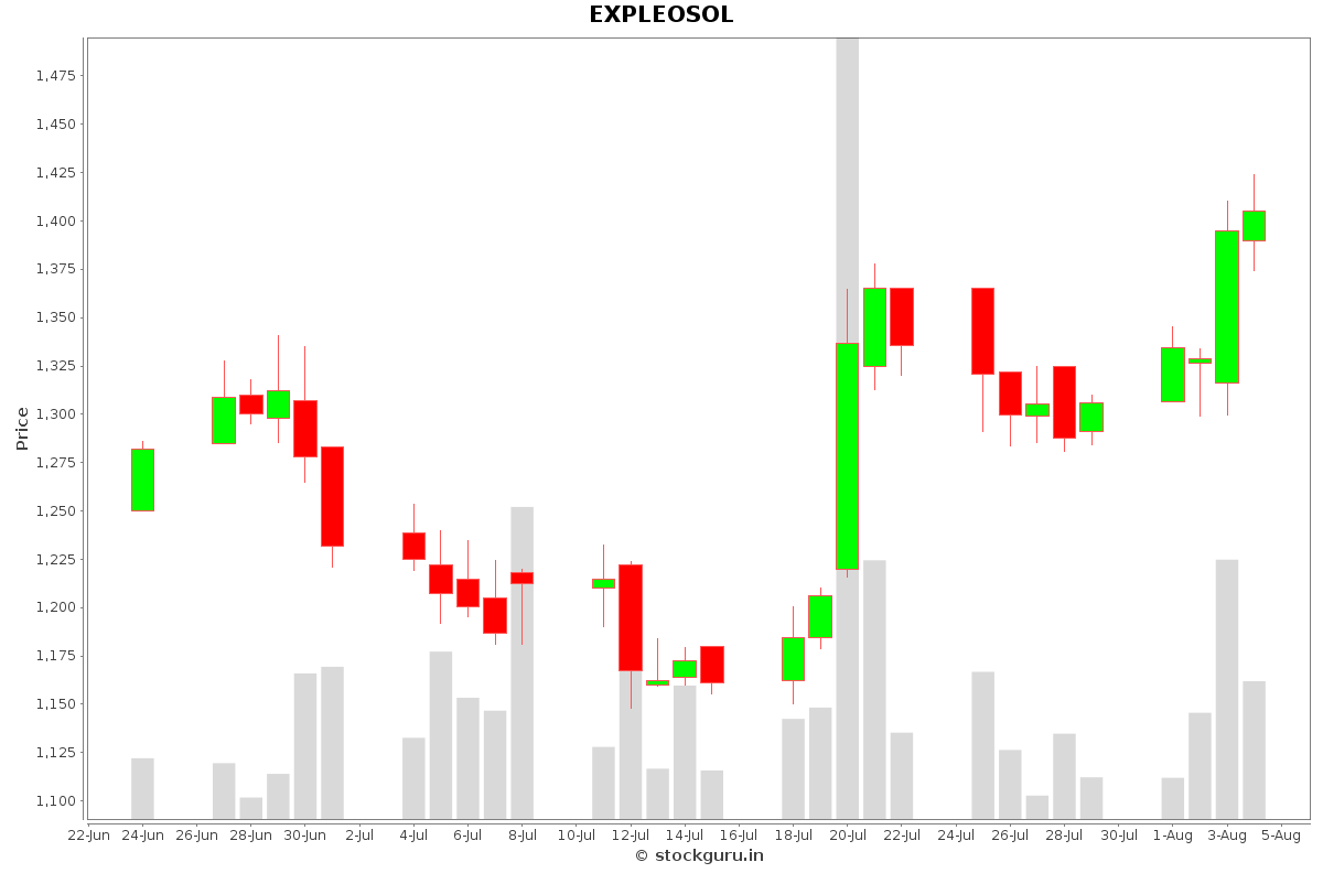 EXPLEOSOL Daily Price Chart NSE Today