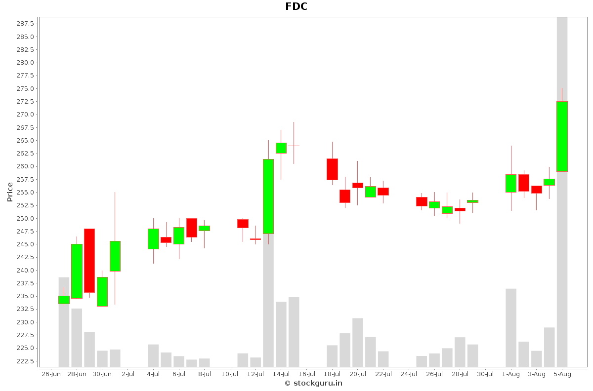 FDC Daily Price Chart NSE Today