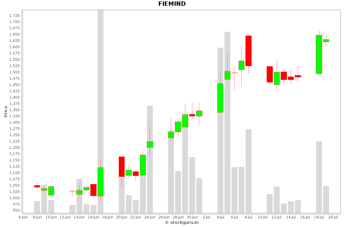 FIEMIND Daily Price Chart NSE Today