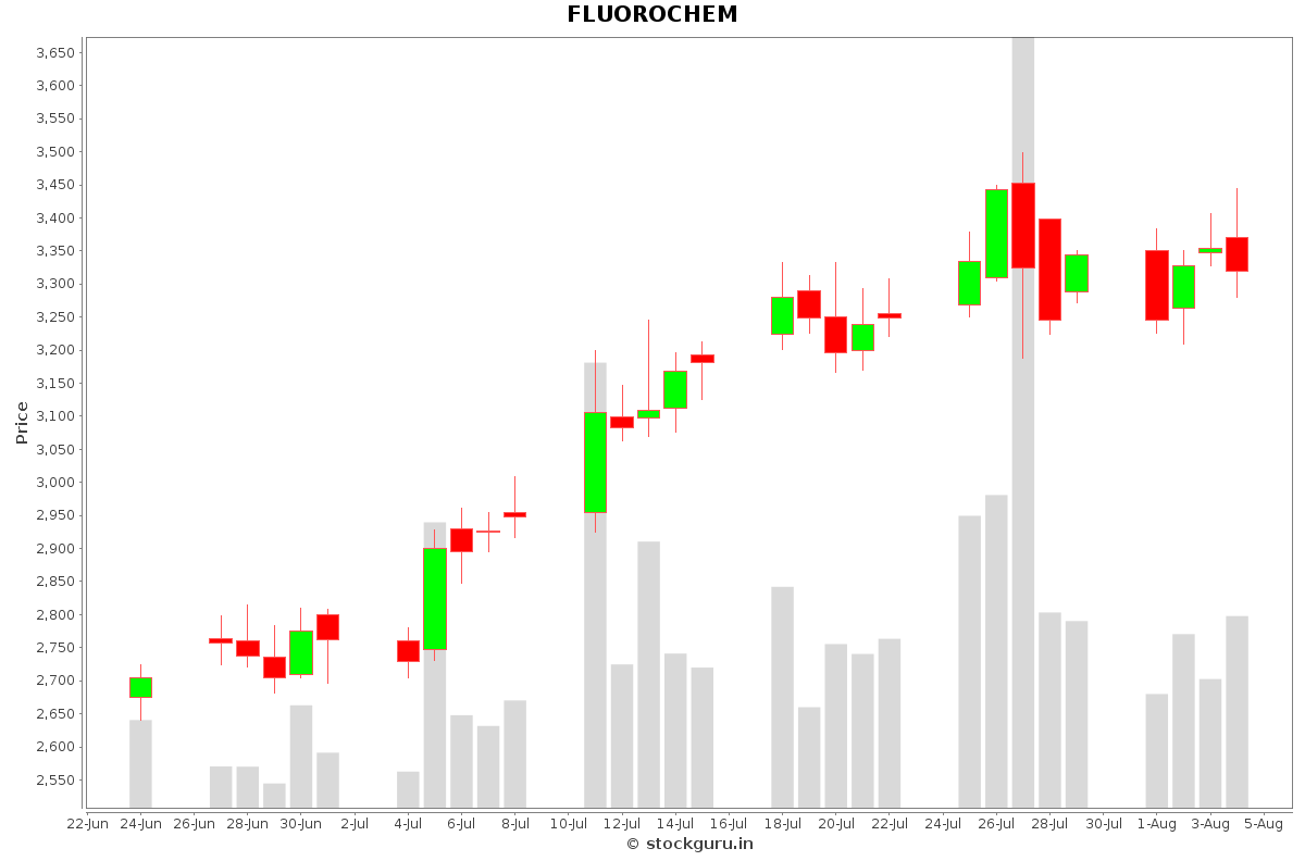 FLUOROCHEM Daily Price Chart NSE Today